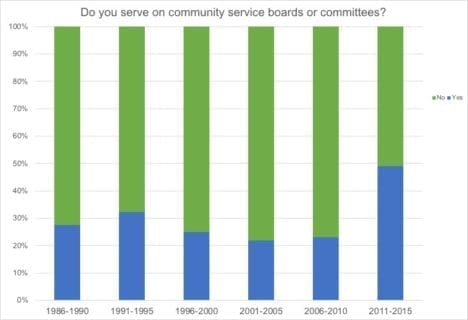 Service on Community Boards or Committees